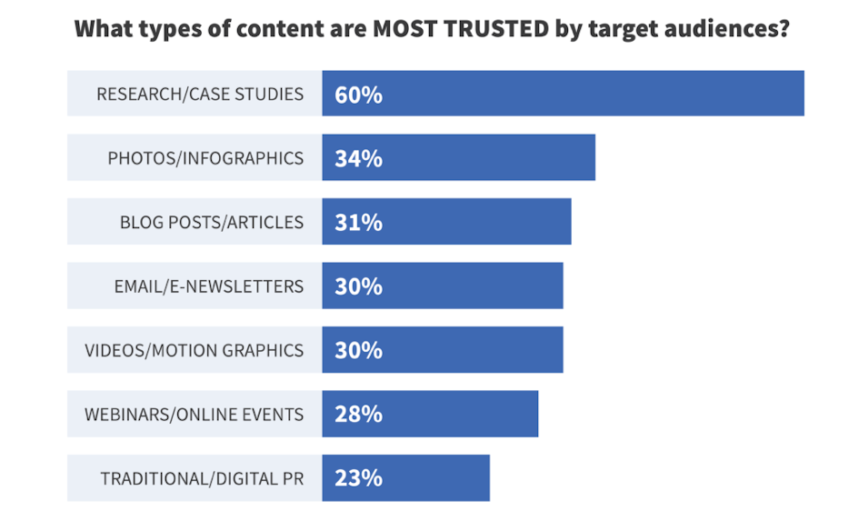 The most trusted type of content