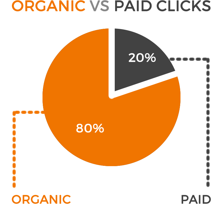 Organic vs Paid Search