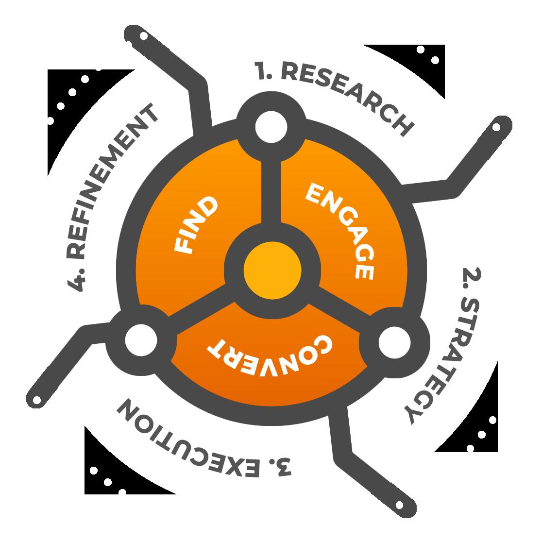 Pathfinder Methodology