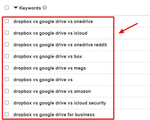 Competitor content keywords