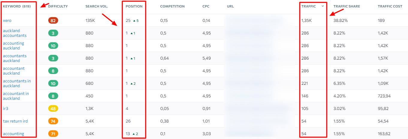 SE Ranking keyword list